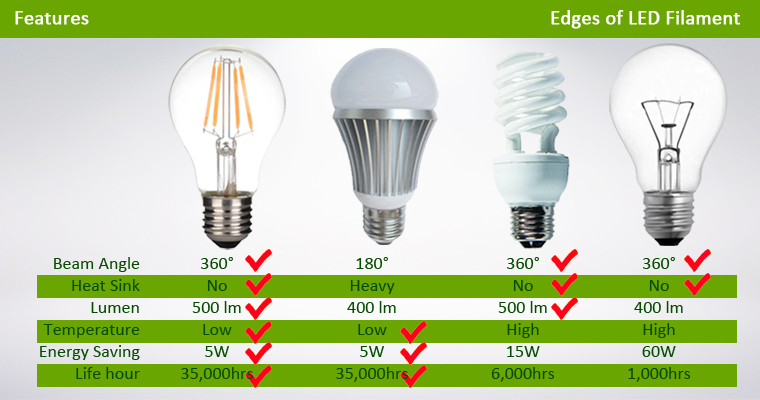 LED filament bulb advantages compared to traditional bulb