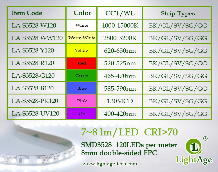 06-LightAge LED Strip 3528-120-8mm wavelength