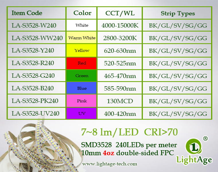 06-LightAge LED Strip 3528-240-10mm wavelength