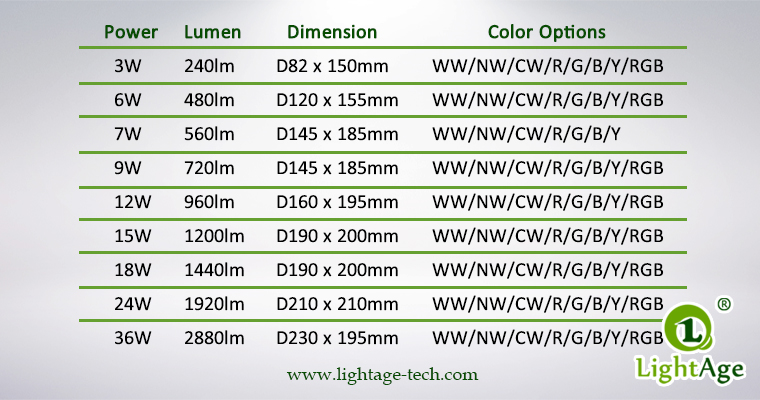 LightAge LA-PU02 LED Pool Light Series Data 3W~36W Underwater light